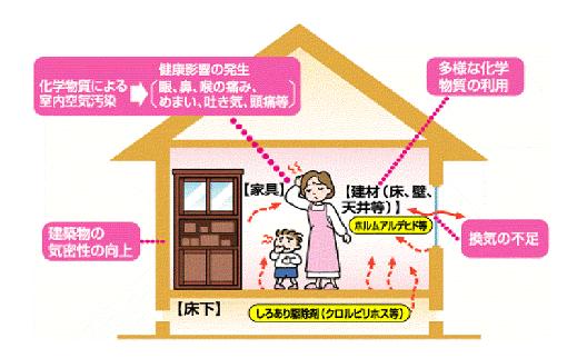 シックハウス症候群の図