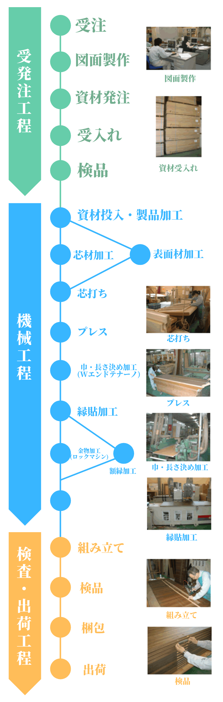 ドア製作工程