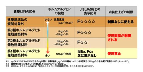安全基準をクリアしているグラフ